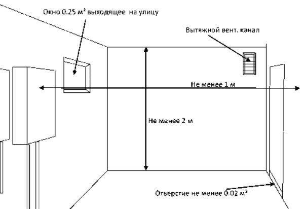 Нормативни изисквания за монтаж на газов котел