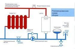 Схемата за инсталиране на стенен газов котел в кухнята