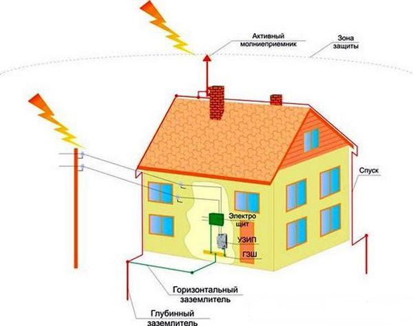 Светкавична защита на вилата и нейните варианти за различни видове покриви