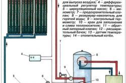 Циркулация на охлаждащата течност в слънчева инсталация.