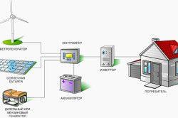 Схемата за инсталиране на слънчеви батерии.
