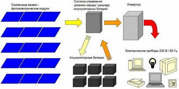 Типична електрическа схема на автономно захранване на базата на слънчеви панели, модули, панели