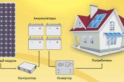 Схемата за свързване на слънчеви батерии