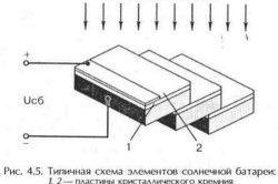 Типична схема на елементите на слънчевите елементи