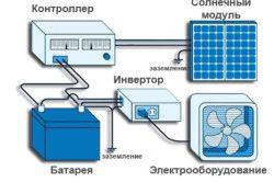 Монтаж на слънчеви панели