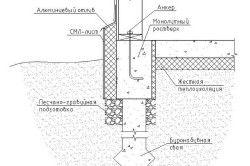 Секция - основна диаграма на купчини