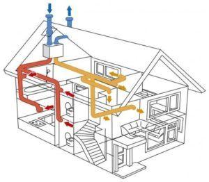 Вентилационна система в рамката на инсталационната схема и техните характеристики