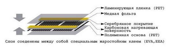 Инфрачервено нагревателно устройство