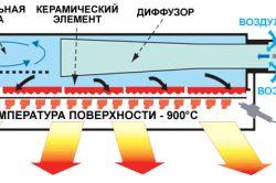 Схемата на нагревателя на инфрачервеното лъчение