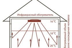 Диаграма на дизелов инфрачервен нагревател