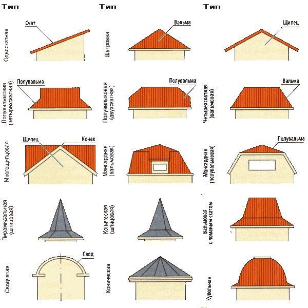 Видове покриви на частни къщи с разнообразен дизайн и форма
