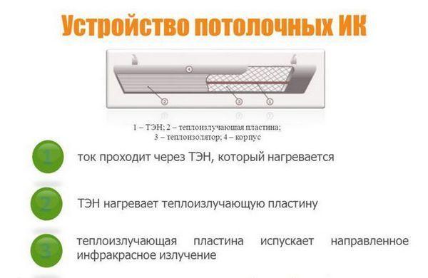 Схема на таван IR нагревател