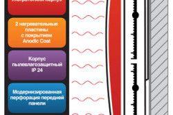 Обхватът на нагревателя за стенен монтаж