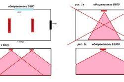Разпределение на топлината чрез инфрачервени нагреватели