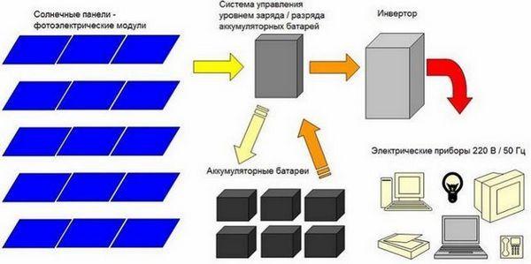 Слънчева електрическа схема