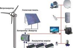 Слънчева домашна схема