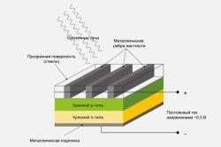 Еднокристална слънчева клетъчна верига
