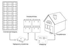 Схемата за свързване на слънчевата батерия