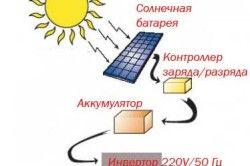Принципът на работа на слънчевата батерия